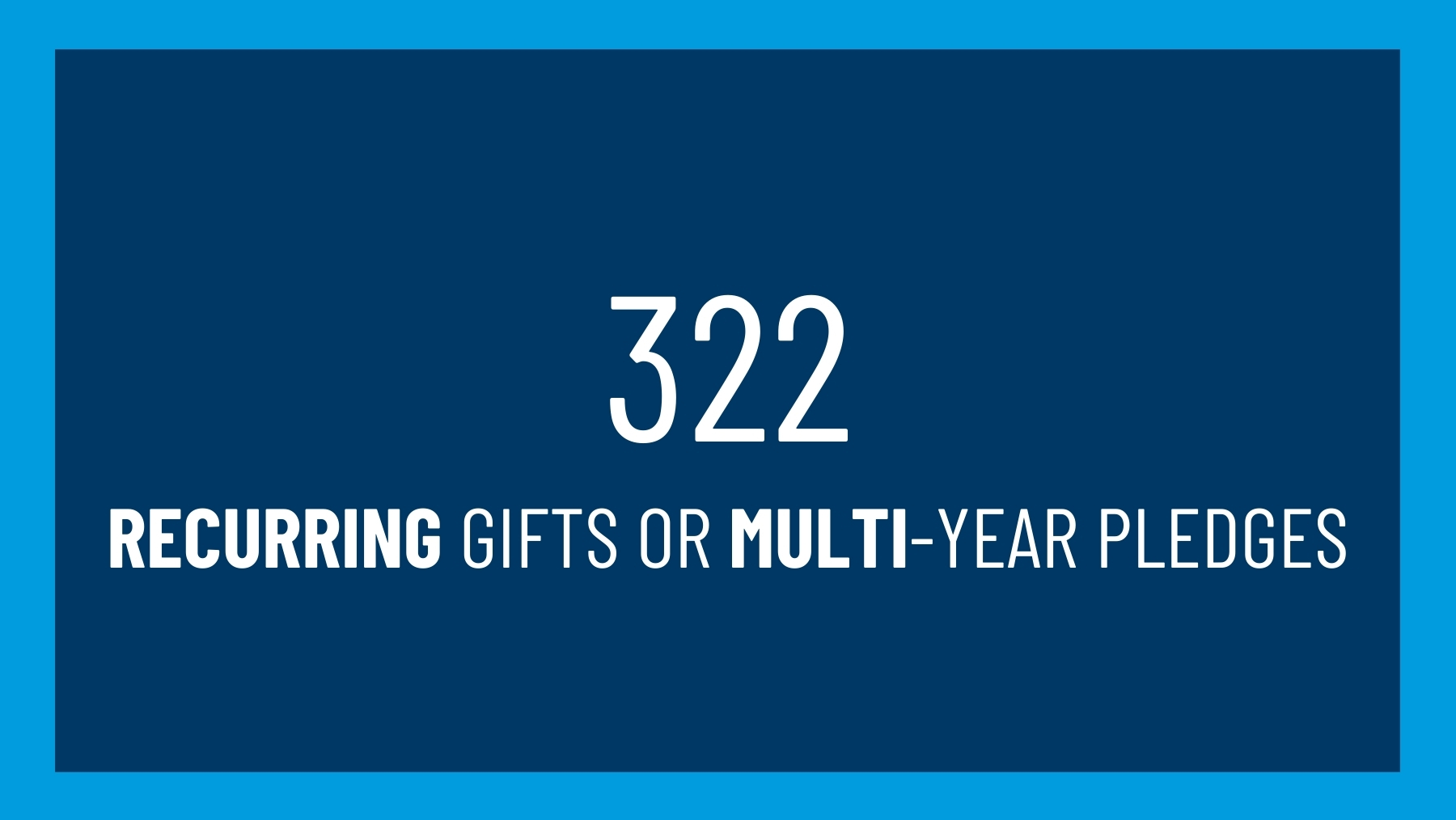 322 recurring gifts or multi-year pledges