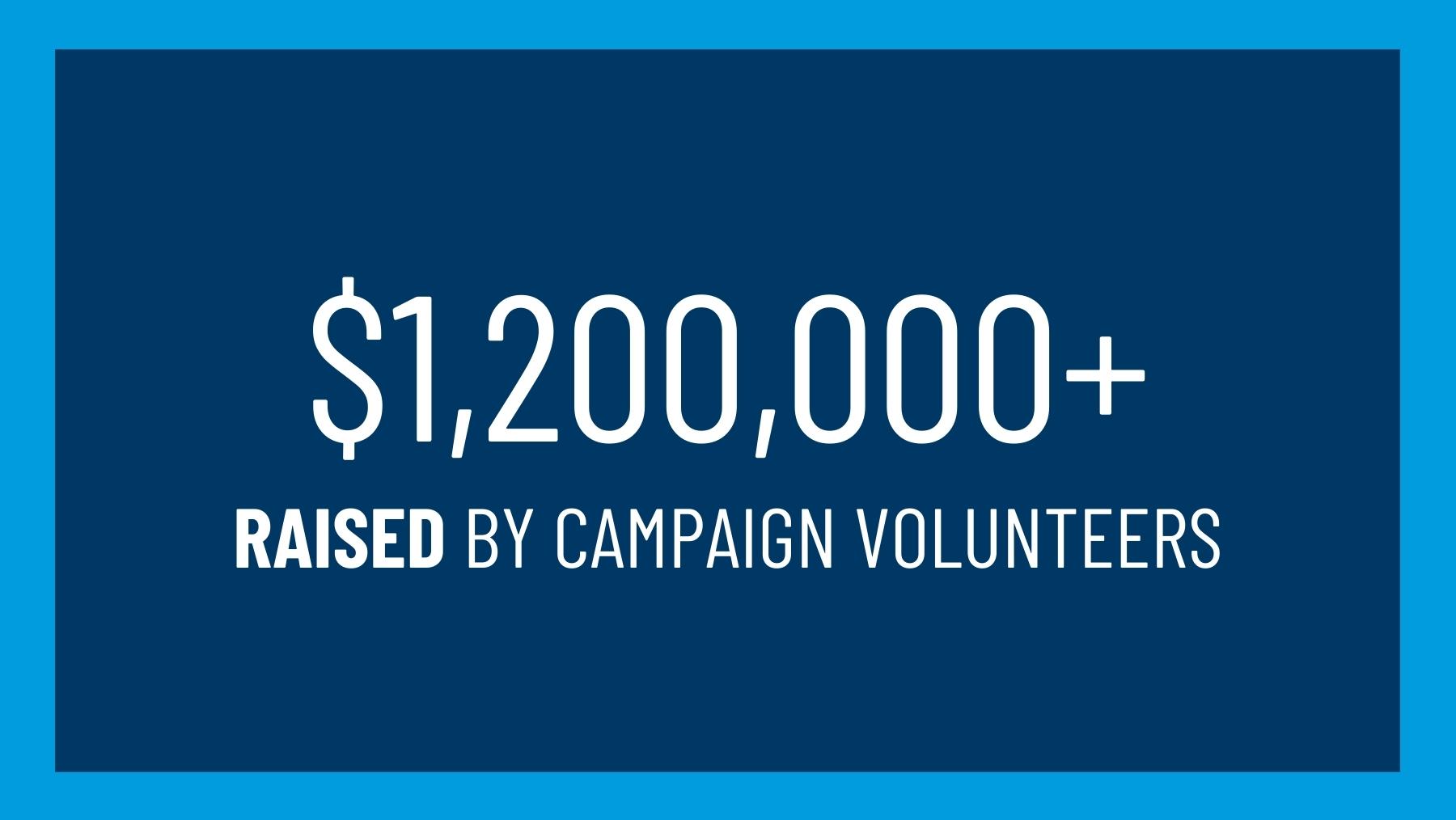 $1,200,000+ raised by campaign volunteers