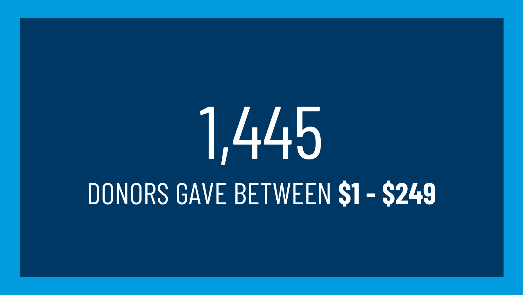 1,445 donors gave between $1 - $249