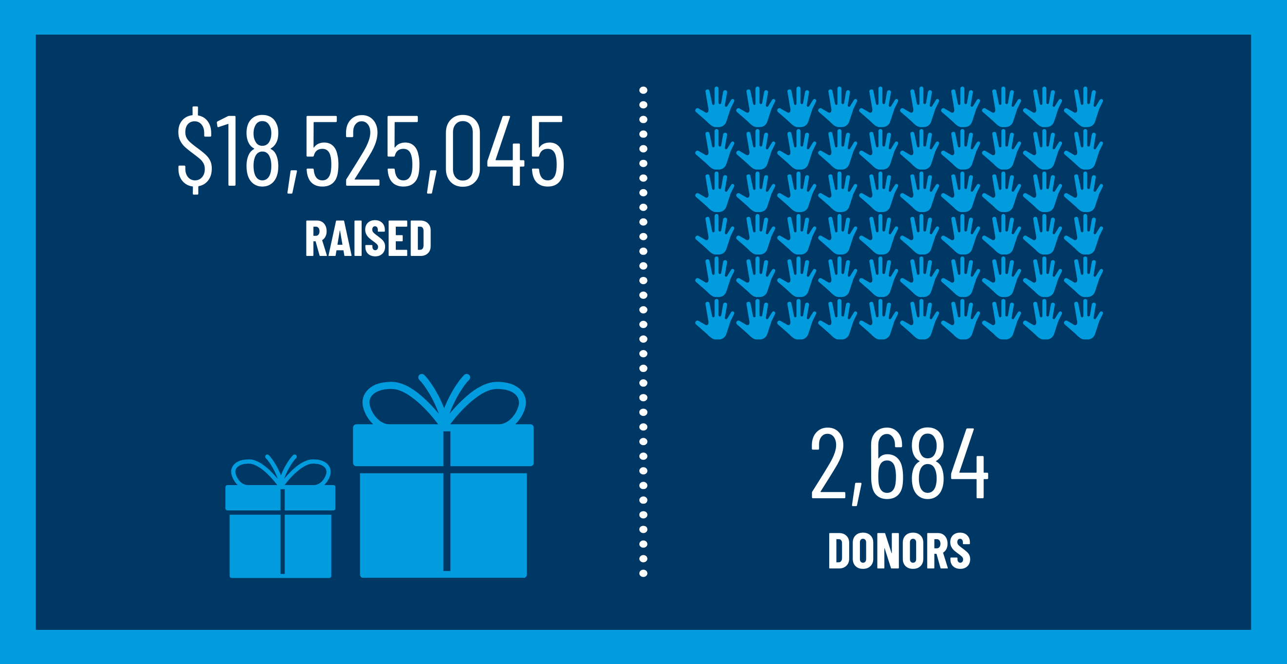 $18,525,045 raised; 2,684 donors